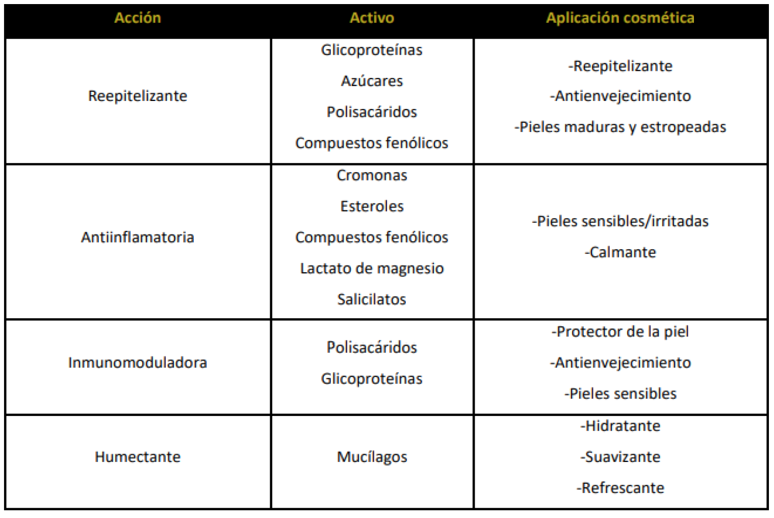 tabla propiedades aloe vera